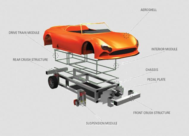 ScrumInc eXtreme Manufacturing car