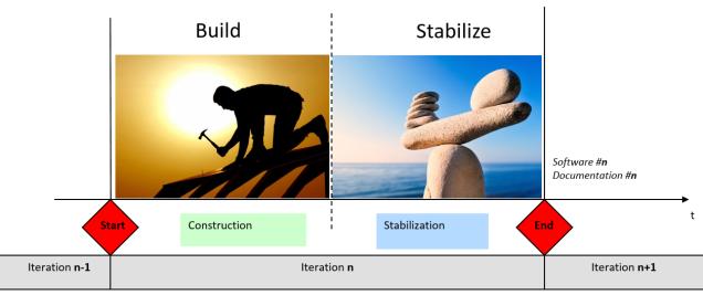 Build & stabilize