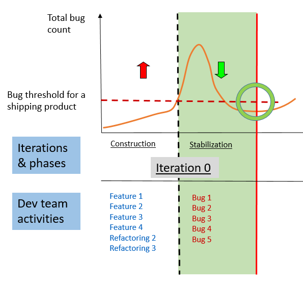 Iteration 0 regulation