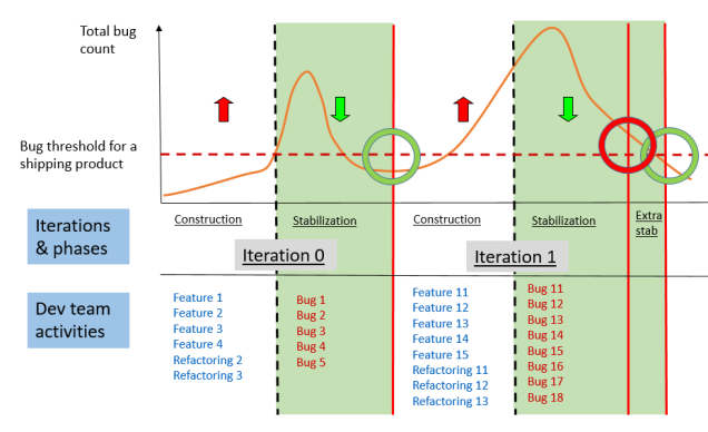 Iteration 1 regulation