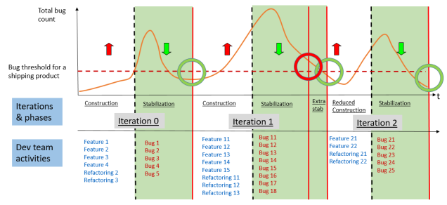 Iteration 2 regulation